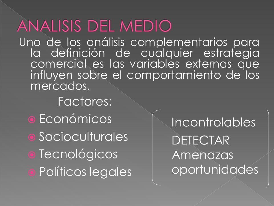 ANALISIS DEL MEDIO Incontrolables Factores: Económicos Socioculturales