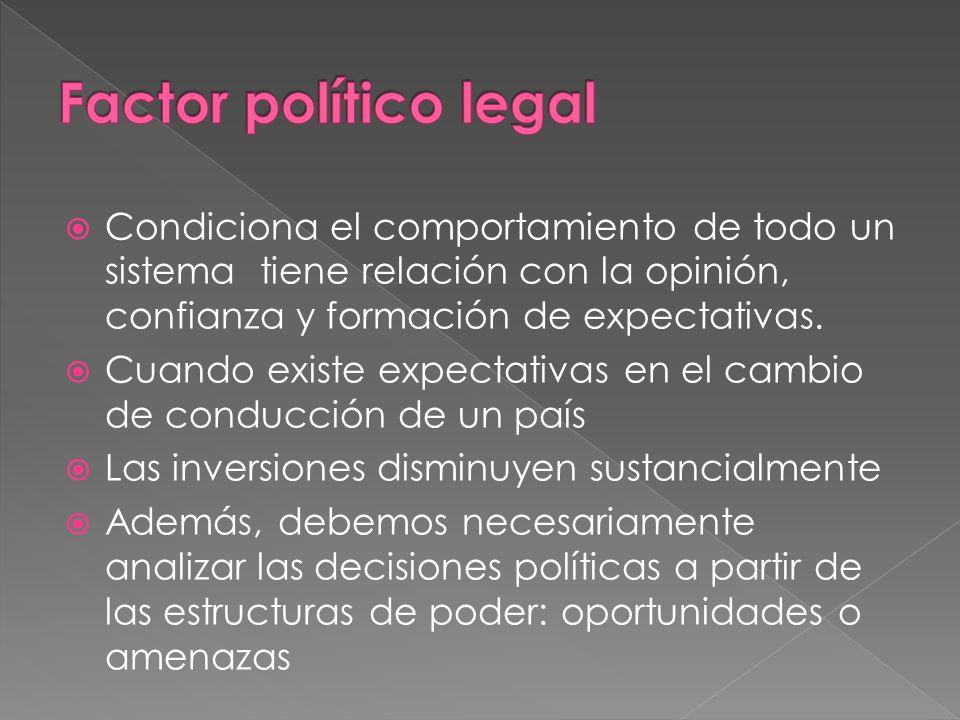 Factor político legal Condiciona el comportamiento de todo un sistema tiene relación con la opinión, confianza y formación de expectativas.