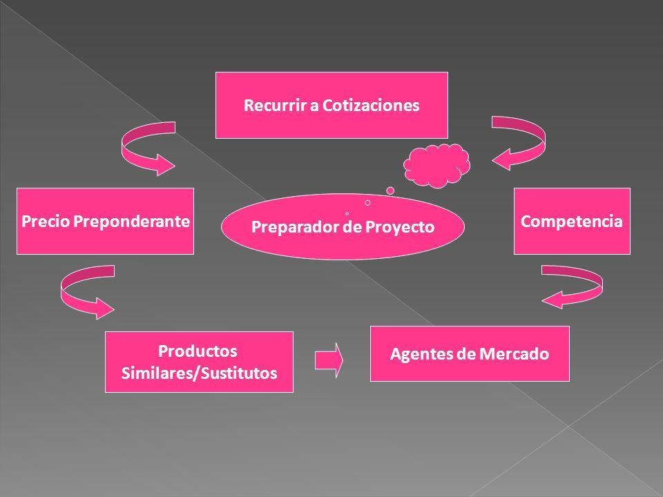 Recurrir a Cotizaciones Preparador de Proyecto Similares/Sustitutos