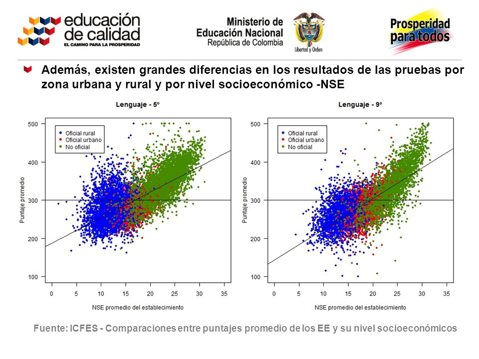 Además, existen grandes diferencias en los resultados de las pruebas por zona urbana y rural y por nivel socioeconómico -NSE