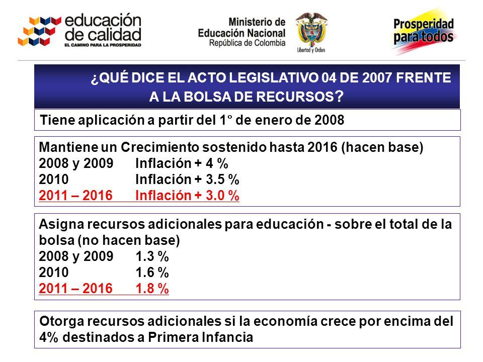RECURSOS DISPONIBLES PARA 2010