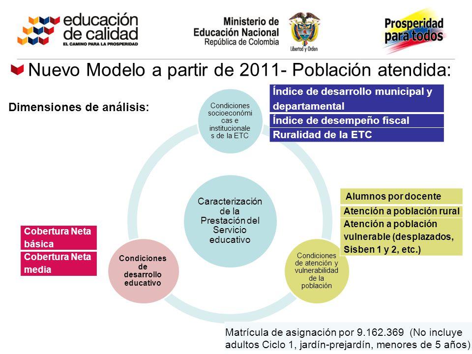 Nuevo Modelo a partir de 2011- Población atendida: