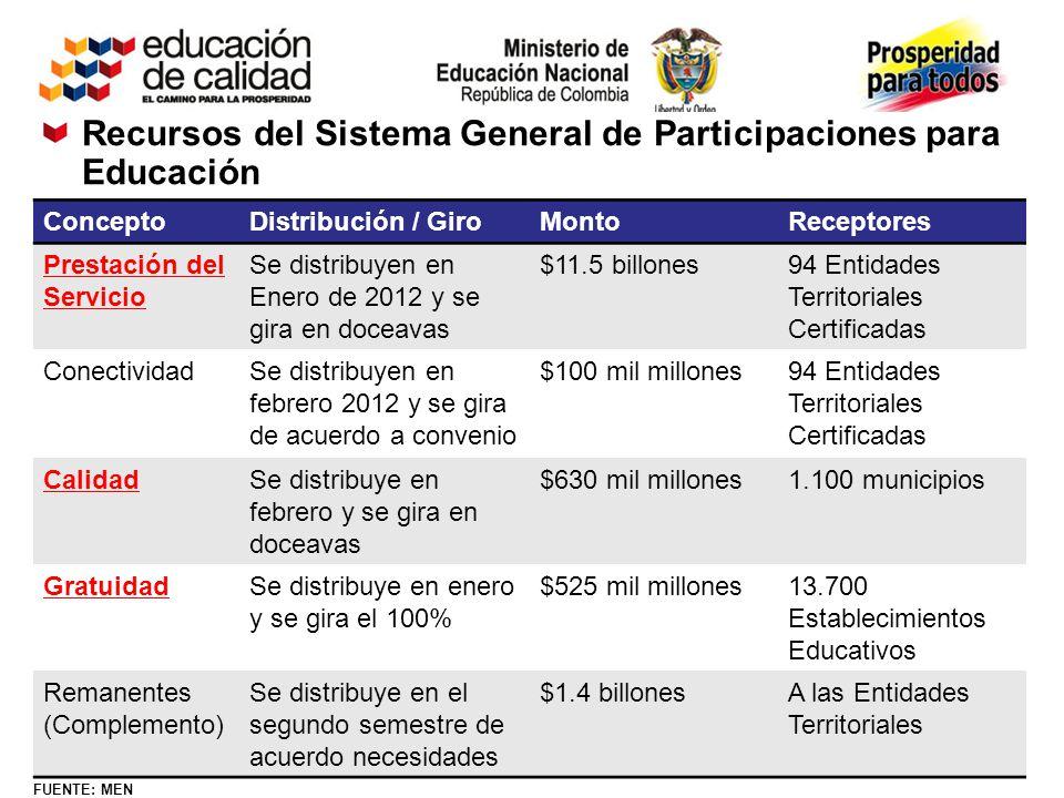Recursos del Sistema General de Participaciones para Educación