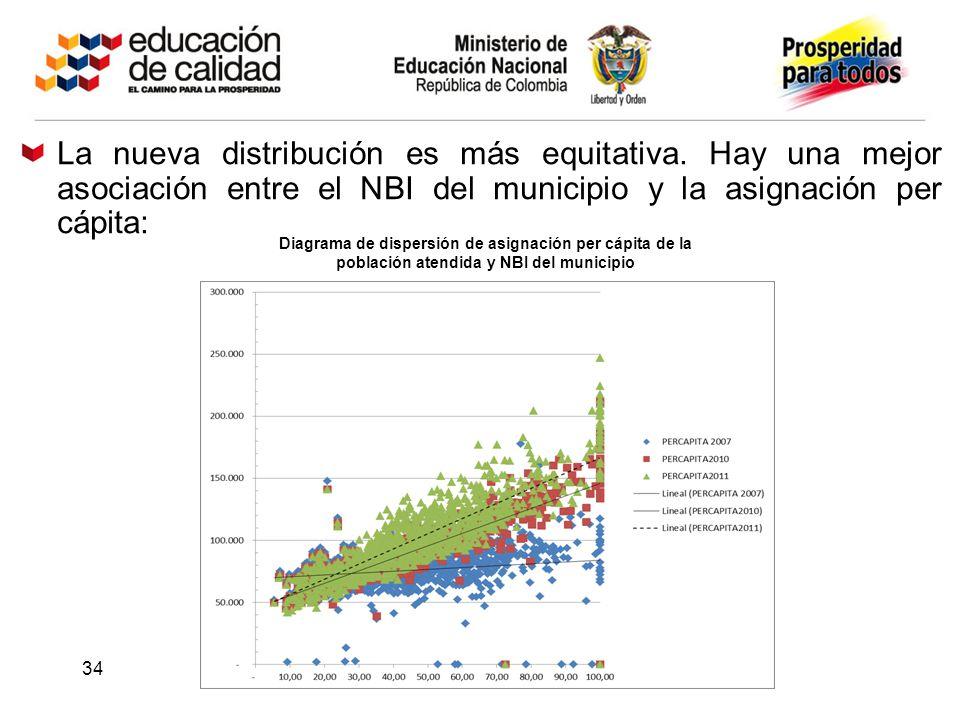 La nueva distribución es más equitativa