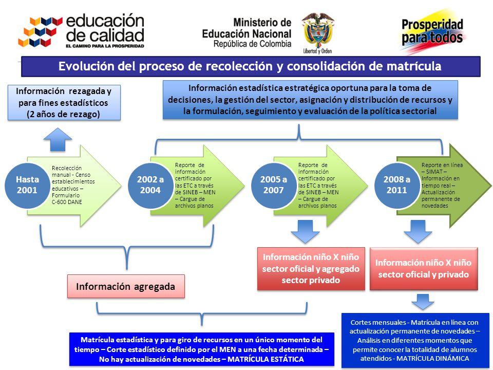 Evolución del proceso de recolección y consolidación de matrícula