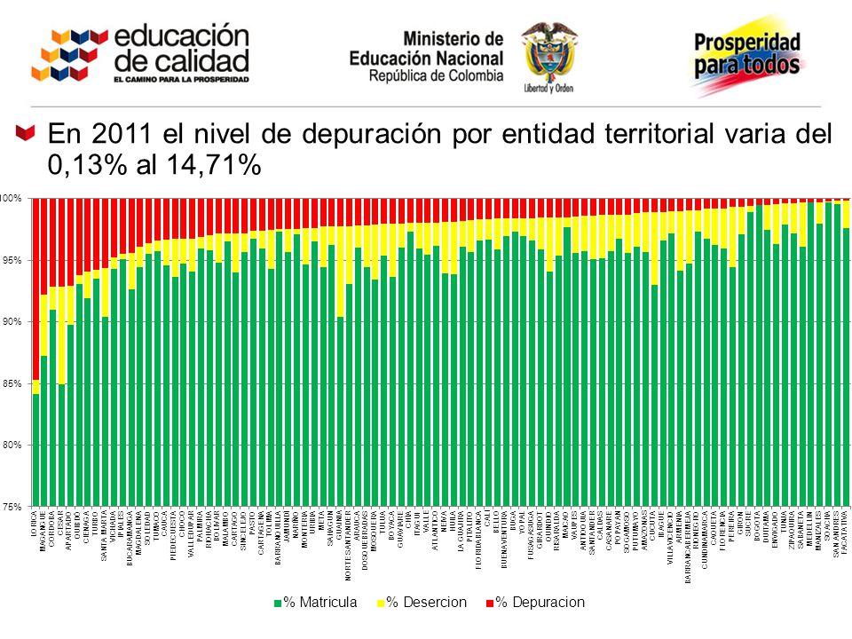 En 2011 el nivel de depuración por entidad territorial varia del 0,13% al 14,71%
