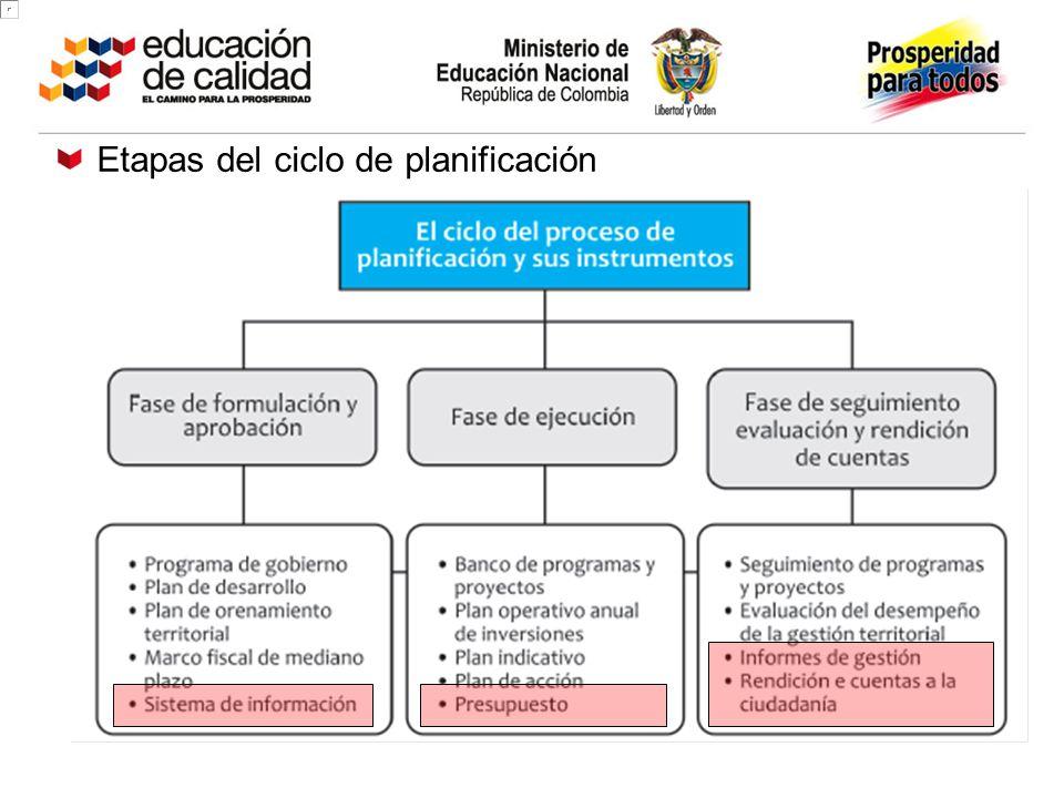 Etapas del ciclo de planificación