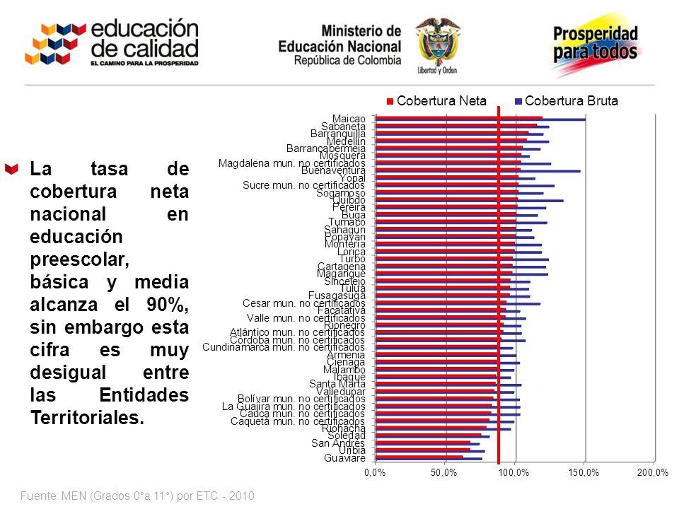 La tasa de cobertura neta nacional en educación preescolar, básica y media alcanza el 90%, sin embargo esta cifra es muy desigual entre las Entidades Territoriales.