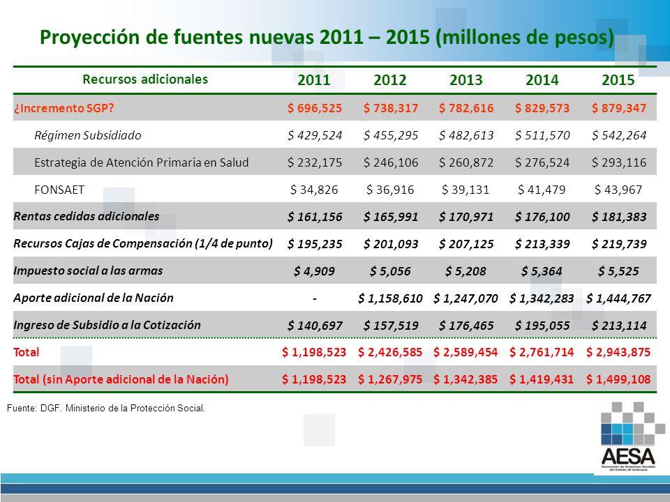 Proyección de fuentes nuevas 2011 – 2015 (millones de pesos)