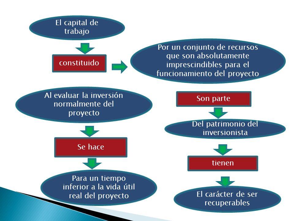 Al evaluar la inversión normalmente del proyecto Son parte