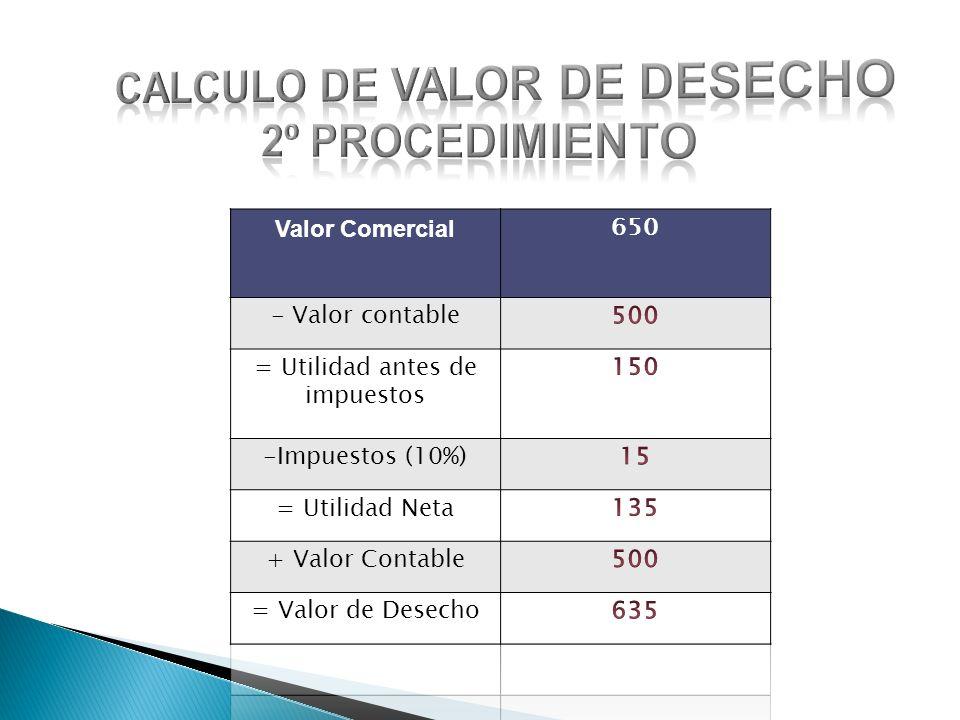 Calculo de valor de desecho 2º Procedimiento