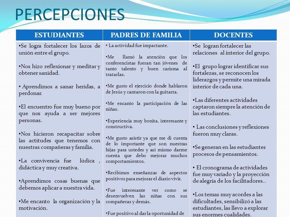 PERCEPCIONES ESTUDIANTES PADRES DE FAMILIA DOCENTES