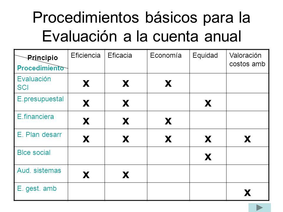 Procedimientos básicos para la Evaluación a la cuenta anual