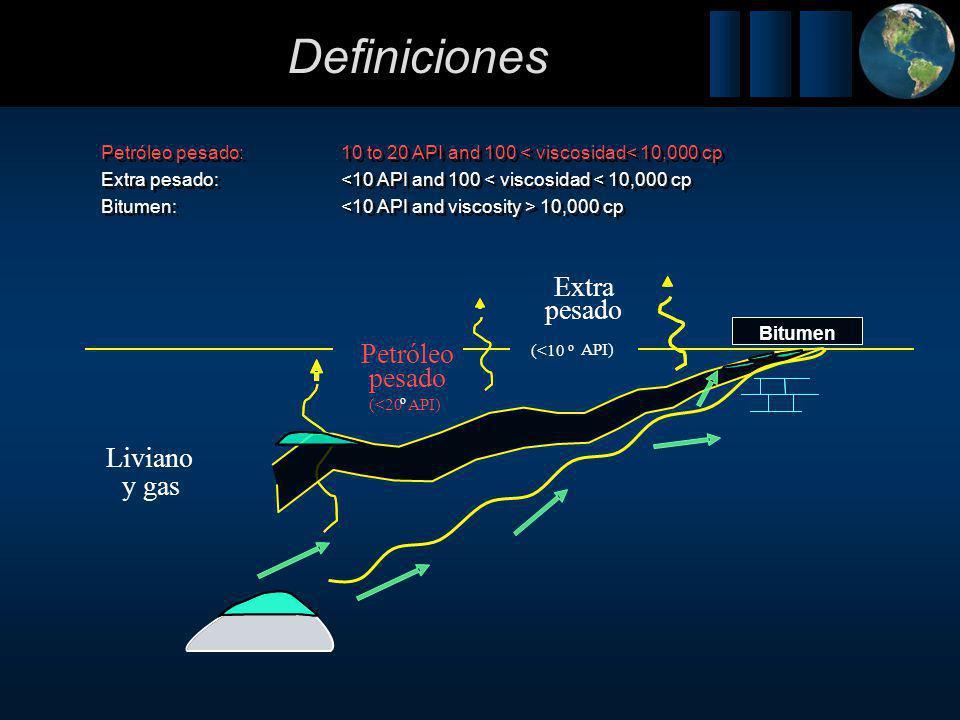 Definiciones Extra pesado Petróleo pesado Liviano y gas