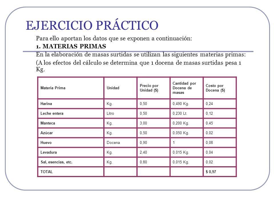 EJERCICIO PRÁCTICOPara ello aportan los datos que se exponen a continuación: 1. MATERIAS PRIMAS.