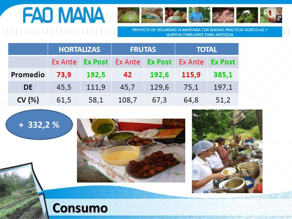 Consumo + 332,2 % HORTALIZAS FRUTAS TOTAL Ex Ante Ex Post Promedio
