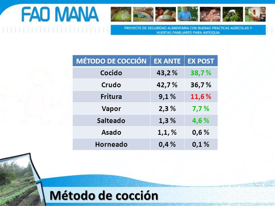 Método de cocción MÉTODO DE COCCIÓN EX ANTE EX POST Cocido 43,2 %