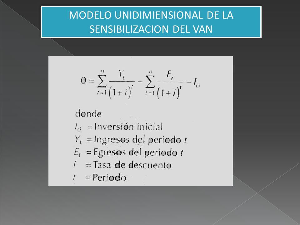 MODELO UNIDIMIENSIONAL DE LA SENSIBILIZACION DEL VAN