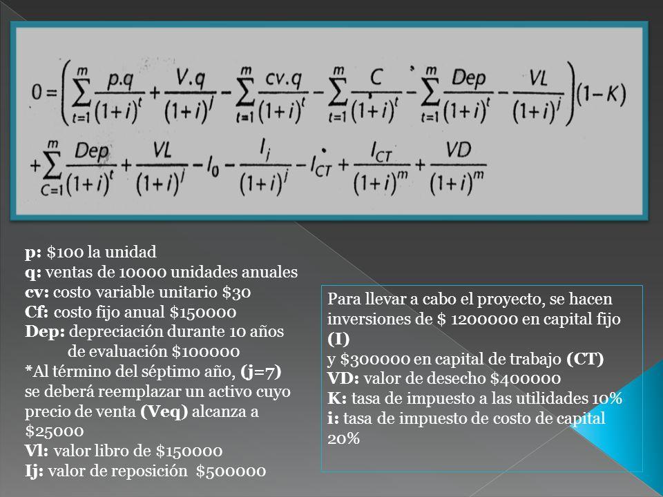 p: $100 la unidad q: ventas de 10000 unidades anuales. cv: costo variable unitario $30. Cf: costo fijo anual $150000.