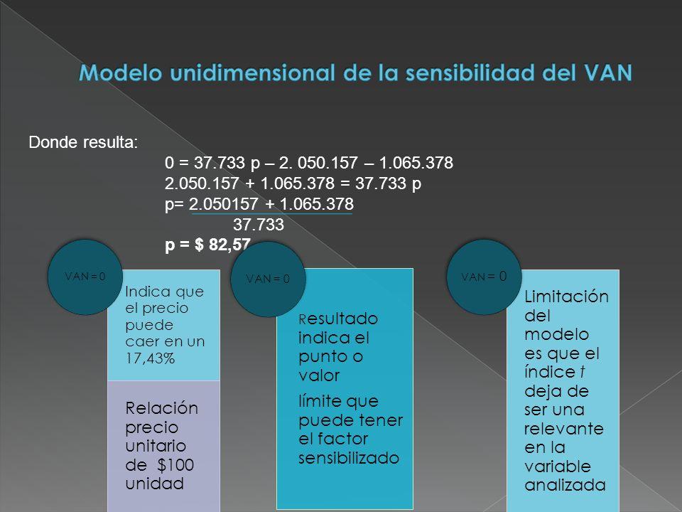 Modelo unidimensional de la sensibilidad del VAN
