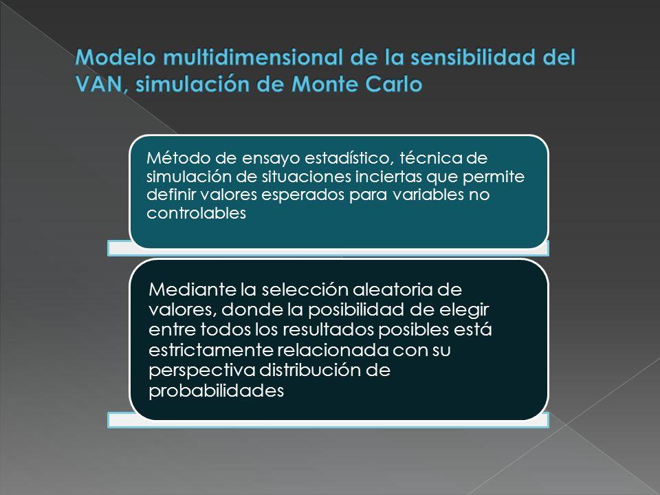 Modelo multidimensional de la sensibilidad del VAN, simulación de Monte Carlo