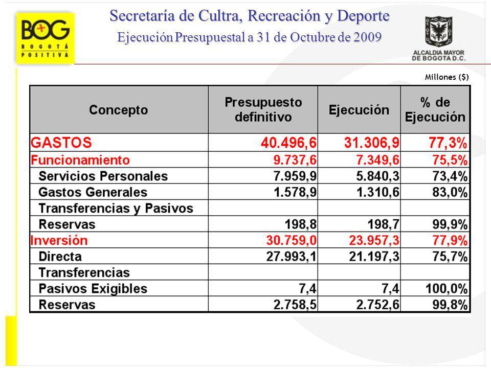 Secretaría de Cultra, Recreación y Deporte
