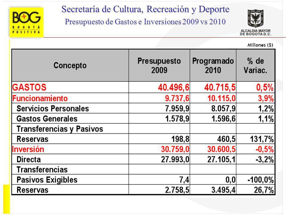 Secretaría de Cultura, Recreación y Deporte