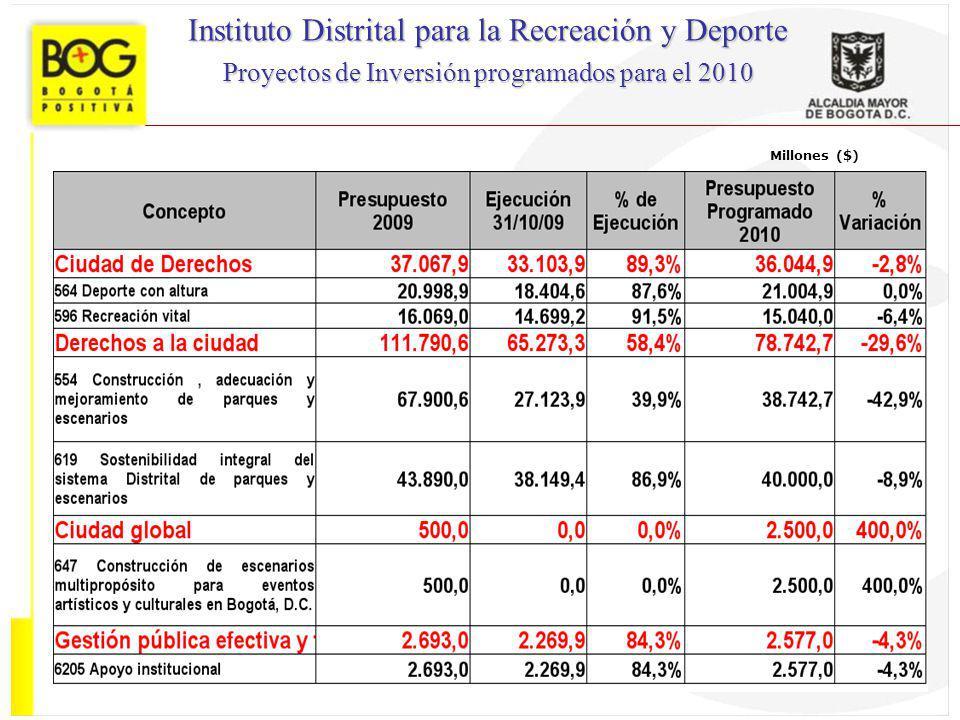 Instituto Distrital para la Recreación y Deporte