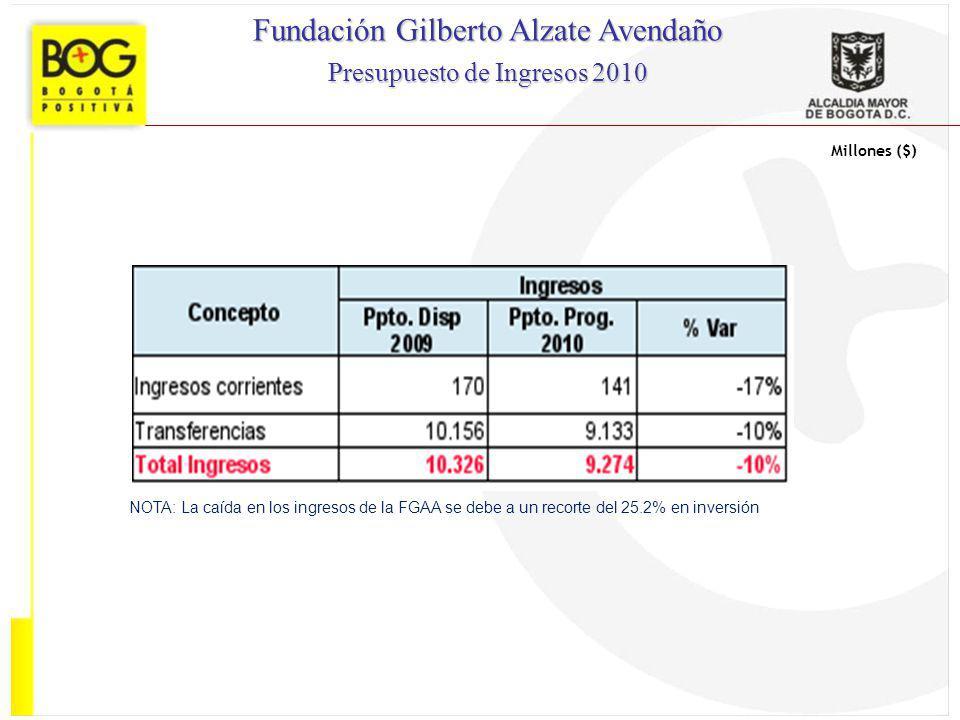 Fundación Gilberto Alzate Avendaño