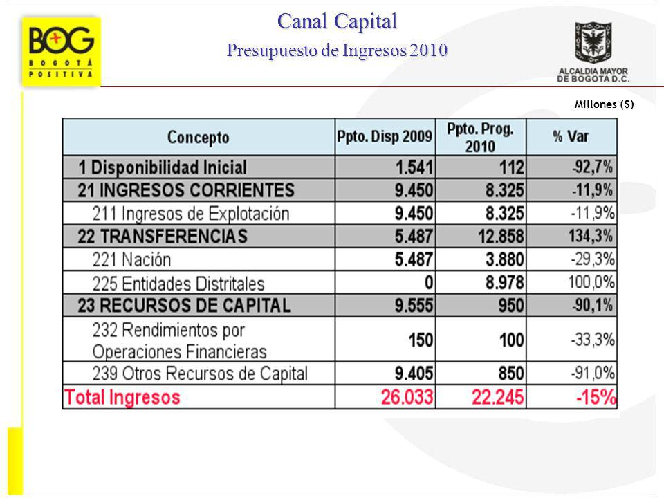 Presupuesto de Ingresos 2010