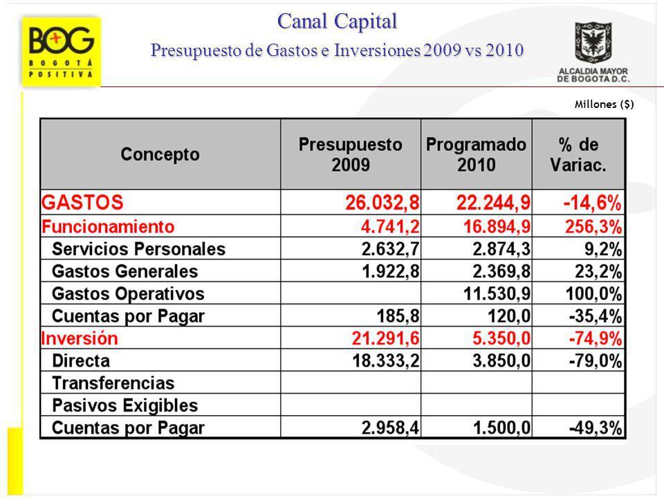 Presupuesto de Gastos e Inversiones 2009 vs 2010