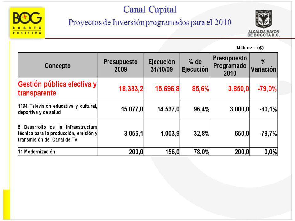 Proyectos de Inversión programados para el 2010