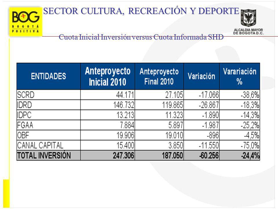 SECTOR CULTURA, RECREACIÓN Y DEPORTE