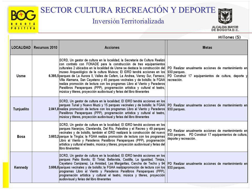 SECTOR CULTURA RECREACIÓN Y DEPORTE