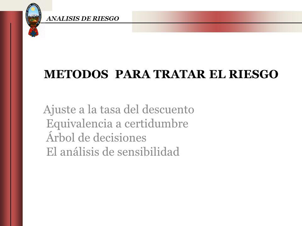 METODOS PARA TRATAR EL RIESGO