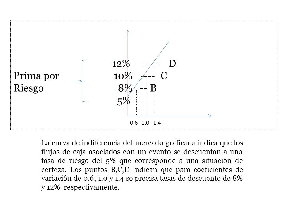 12% ------ D Prima por 10% ---- C Riesgo 8% -- B 5%