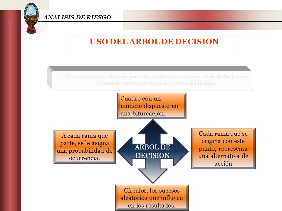 USO DEL ARBOL DE DECISION