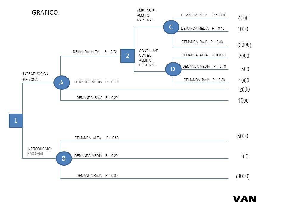 VAN GRAFICO. C DEMANDA ALTA P = 0.70 2 D A 1 B 4000 1000 (2000) 2000
