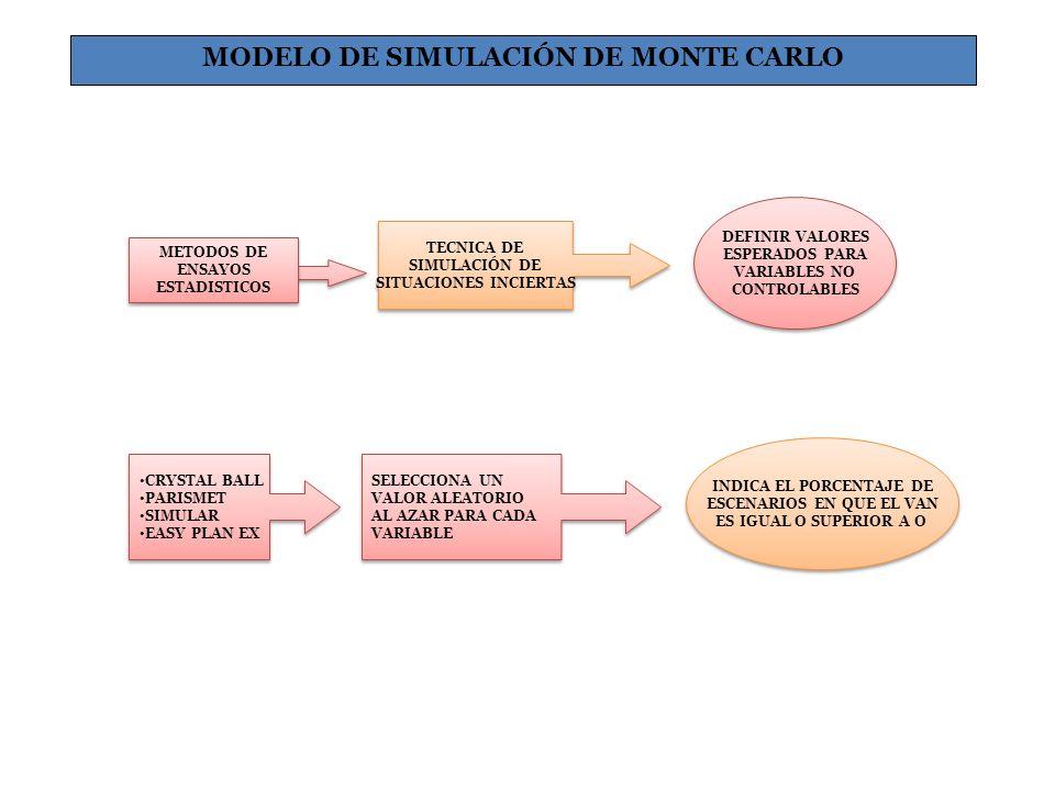 MODELO DE SIMULACIÓN DE MONTE CARLO