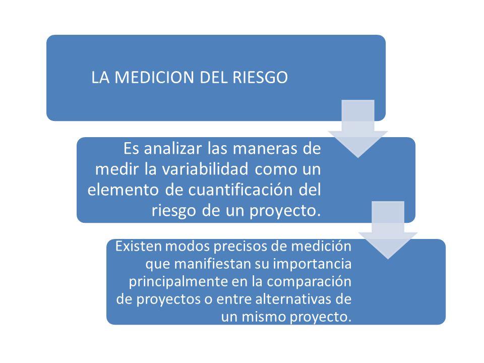 LA MEDICION DEL RIESGO Es analizar las maneras de medir la variabilidad como un elemento de cuantificación del riesgo de un proyecto.