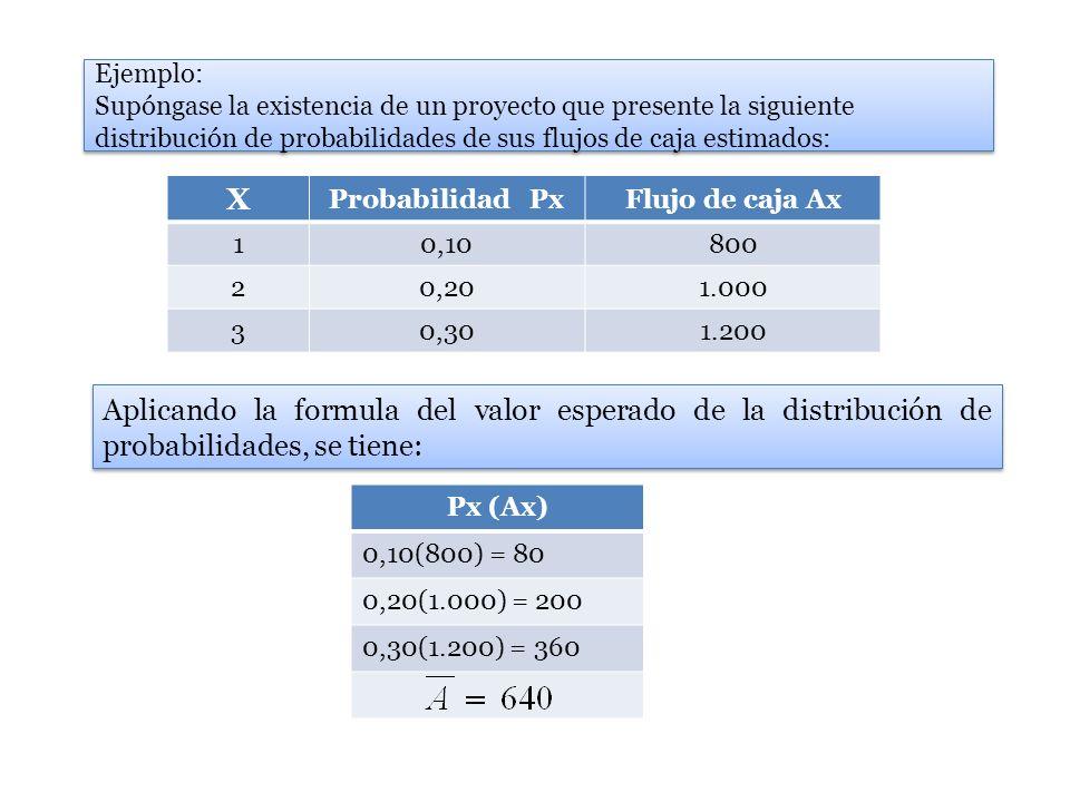 Ejemplo: Supóngase la existencia de un proyecto que presente la siguiente distribución de probabilidades de sus flujos de caja estimados: