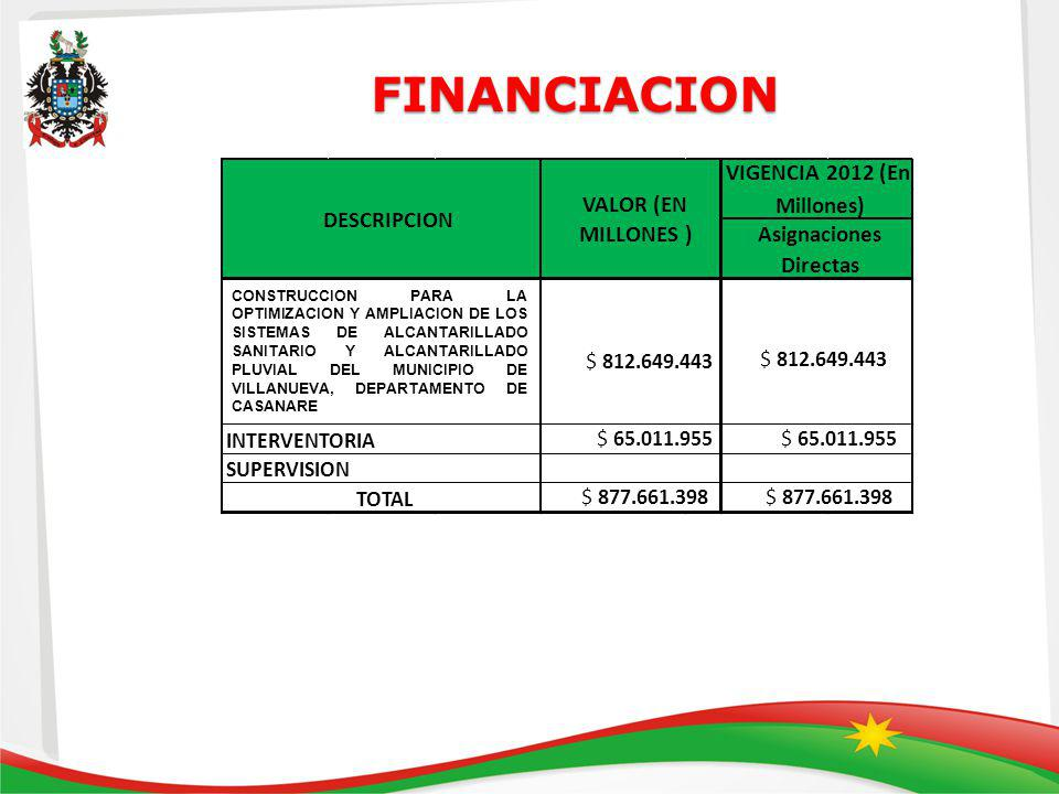 FINANCIACION VALOR (EN MILLONES ) VIGENCIA 2012 (En Millones)