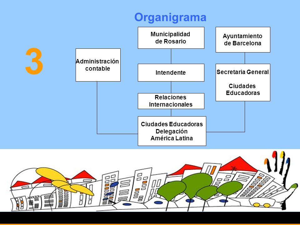 3 Organigrama Municipalidad Ayuntamiento de Rosario de Barcelona