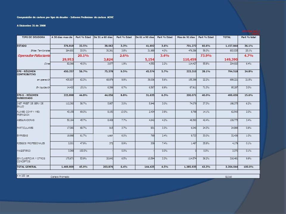 Operador Fiduciario 29,953 20.1% 3,824 2.6% 5,154 3.4% 110,459 73.9%