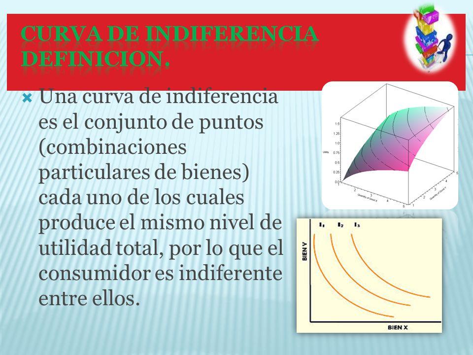 Una curva de indiferencia es el conjunto de puntos (combinaciones particulares de bienes) cada uno de los cuales produce el mismo nivel de utilidad total, por lo que el consumidor es indiferente entre ellos.