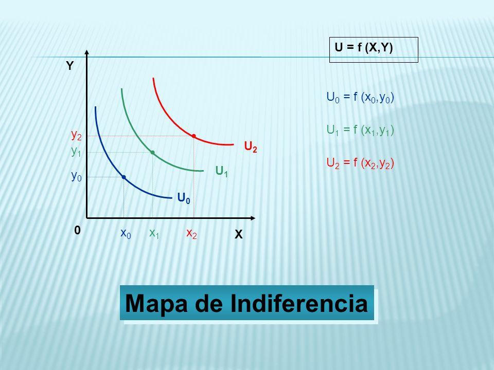 Mapa de Indiferencia U = f (X,Y) Y U0 = f (x0,y0) U1 = f (x1,y1) y2 U2