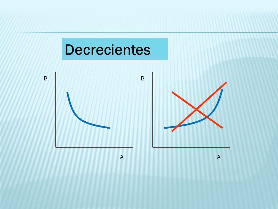 Decrecientes B A
