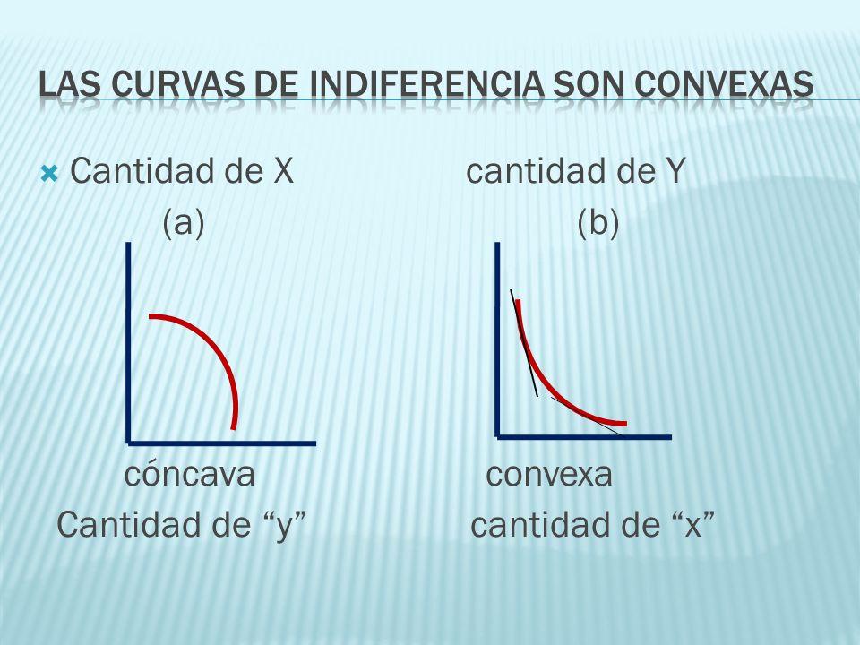 Las curvas de indiferencia son convexas