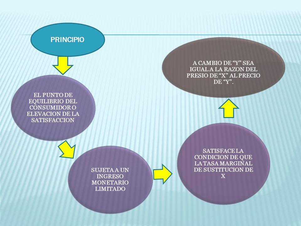 PRINCIPIO A CAMBIO DE Y SEA IGUAL A LA RAZON DEL PRESIO DE X AL PRECIO DE Y .