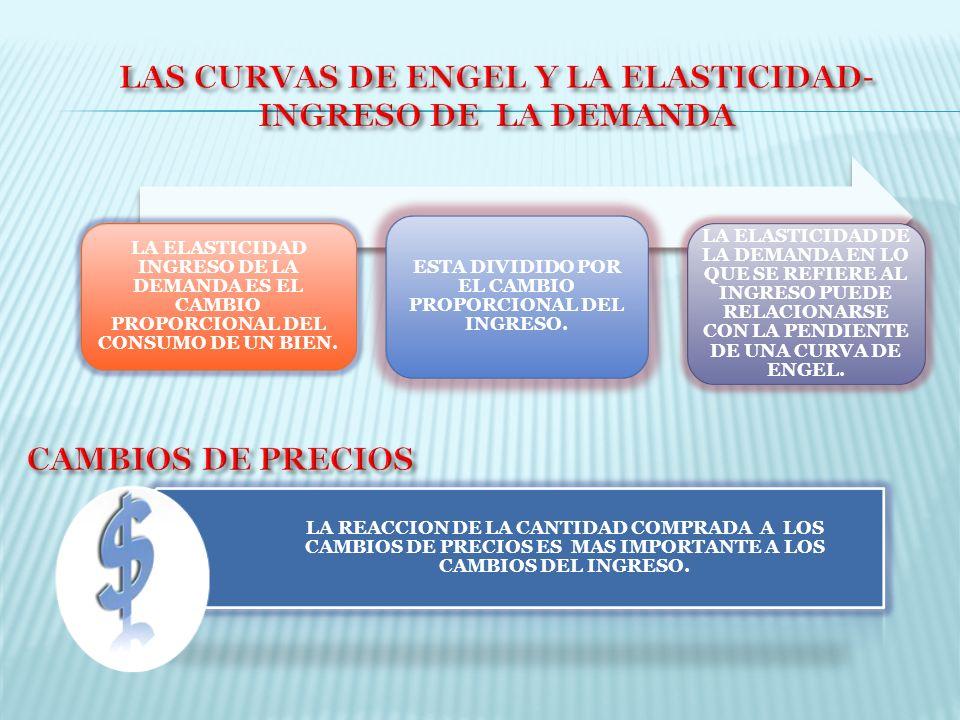 LAS CURVAS DE ENGEL Y LA ELASTICIDAD-INGRESO DE LA DEMANDA